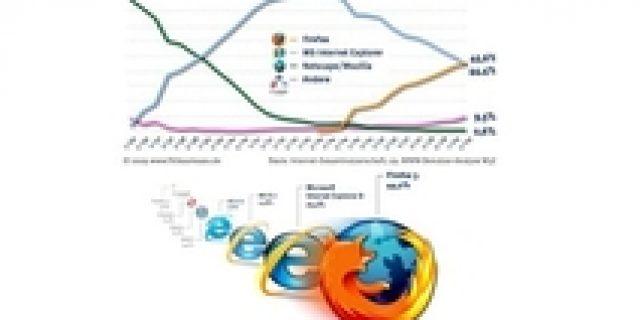 Beware … Firefox 3.6 Vulnerable Virus